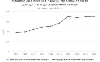 Пенсионное обеспечение для жителей Калининграда и Калининградской области