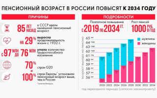 Пенсионная реформа и изменения в законодательстве: размер выплат
